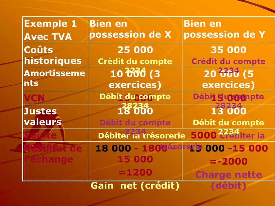 13 000 -15 000 =-2000 Charge nette (débit) 18 000 - 1800 - 15 000 =1200 Gain net (crédit) Résultat de l'échange Débiter la trésorerie 5000 Créditer la