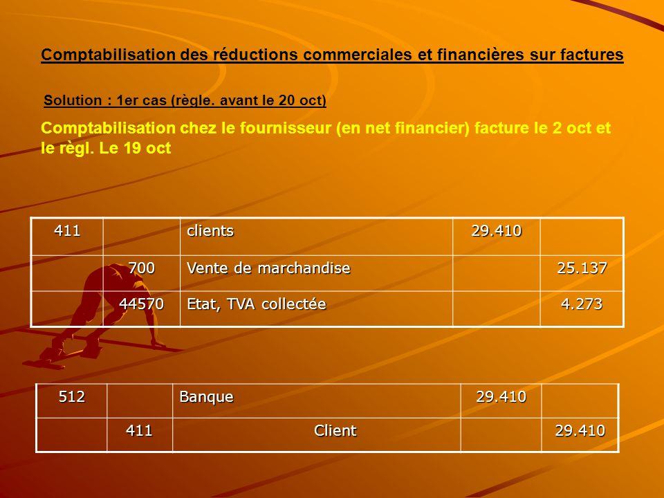 411clients29.410 700 Vente de marchandise 25.137 44570 Etat, TVA collectée 4.273 Comptabilisation des réductions commerciales et financières sur factu