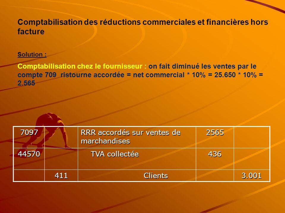 7097 RRR accordés sur ventes de marchandises 2565 44570 TVA collectée TVA collectée436 411 Clients Clients3.001 Comptabilisation des réductions commer