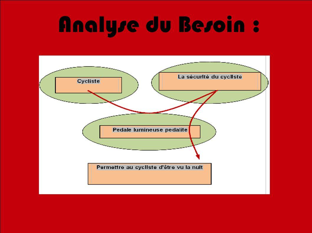 Analyse du Besoin :