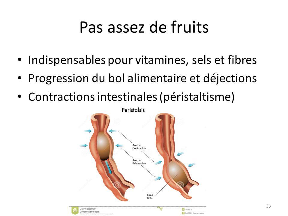 Pas assez de fruits Indispensables pour vitamines, sels et fibres Progression du bol alimentaire et déjections Contractions intestinales (péristaltism