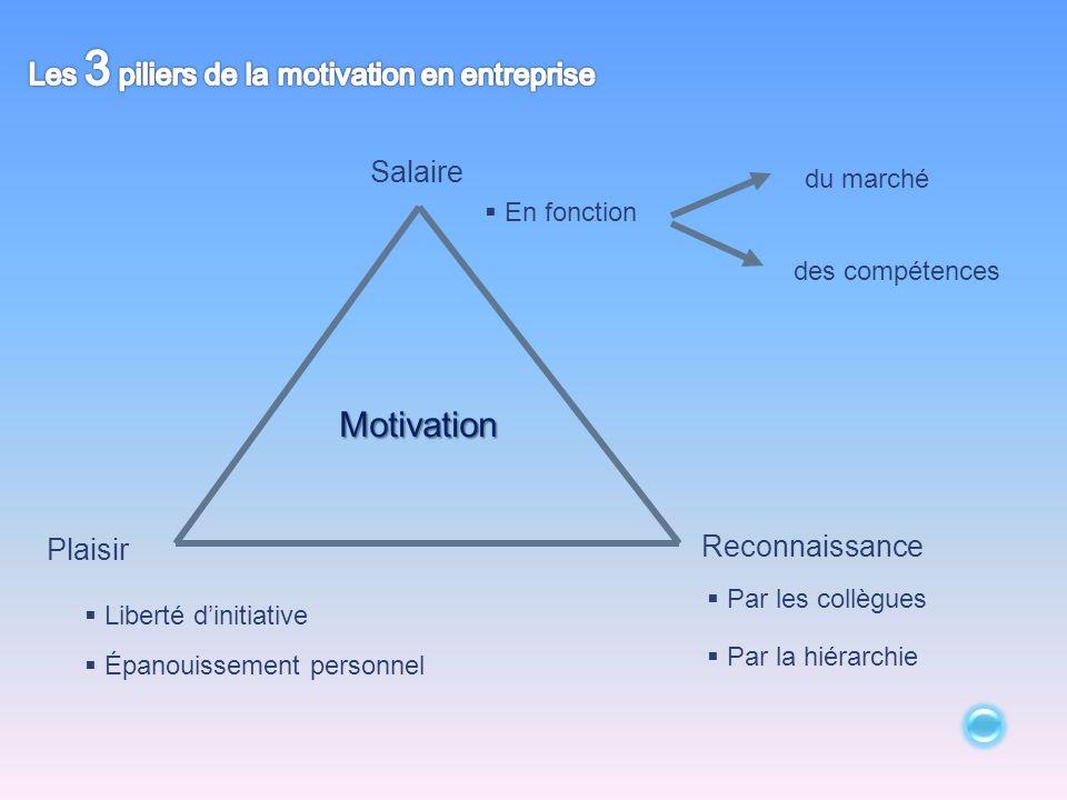 Salaire  En fonction du marché des compétences Motivation Reconnaissance  Par les collègues  Par la hiérarchie Plaisir  Liberté d'initiative  Épa