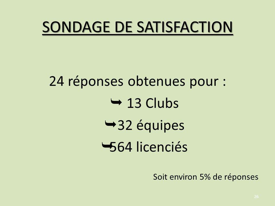SONDAGE DE SATISFACTION 24 réponses obtenues pour :  13 Clubs  32 équipes  564 licenciés Soit environ 5% de réponses 26