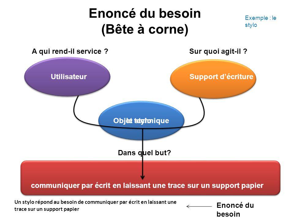 Recherche des FP et FC Fonction principale, fonction d'usage, fonction de service : C est la façon de réaliser le besoin.