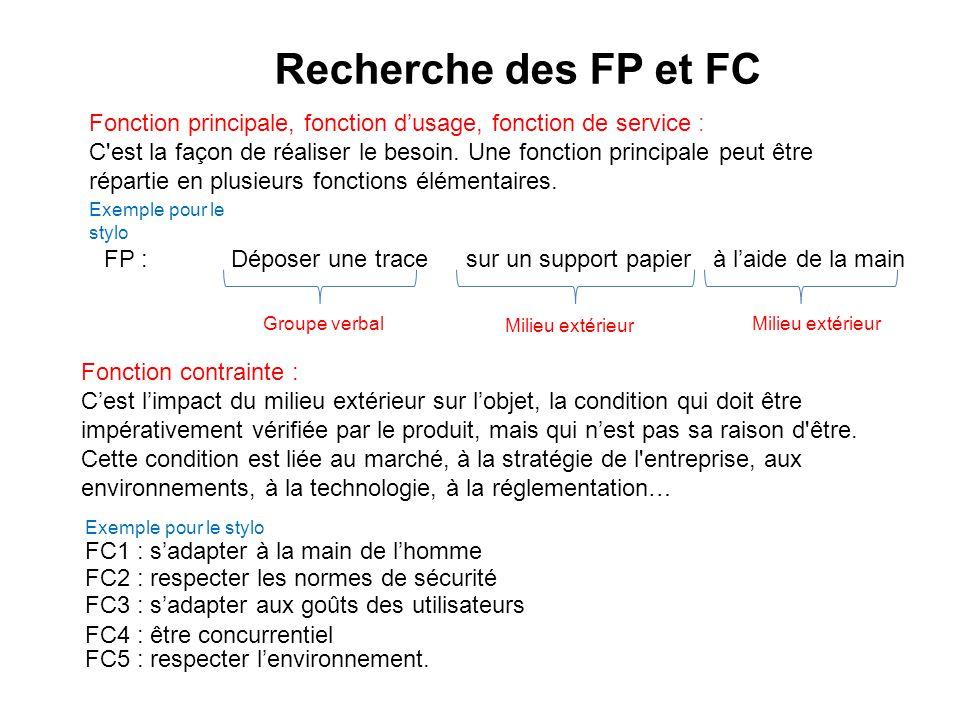 main stylo FP FC1 FC2 FC5 FC3 FC4 esthétique prix sécurité support Exemple pour le stylo FC2 : respecter les normes de sécurité FC1 : s'adapter à la main de l'homme FC3 : s'adapter aux goûts des utilisateurs FC4 : être concurrentiel FC5 : respecter l'environnement.