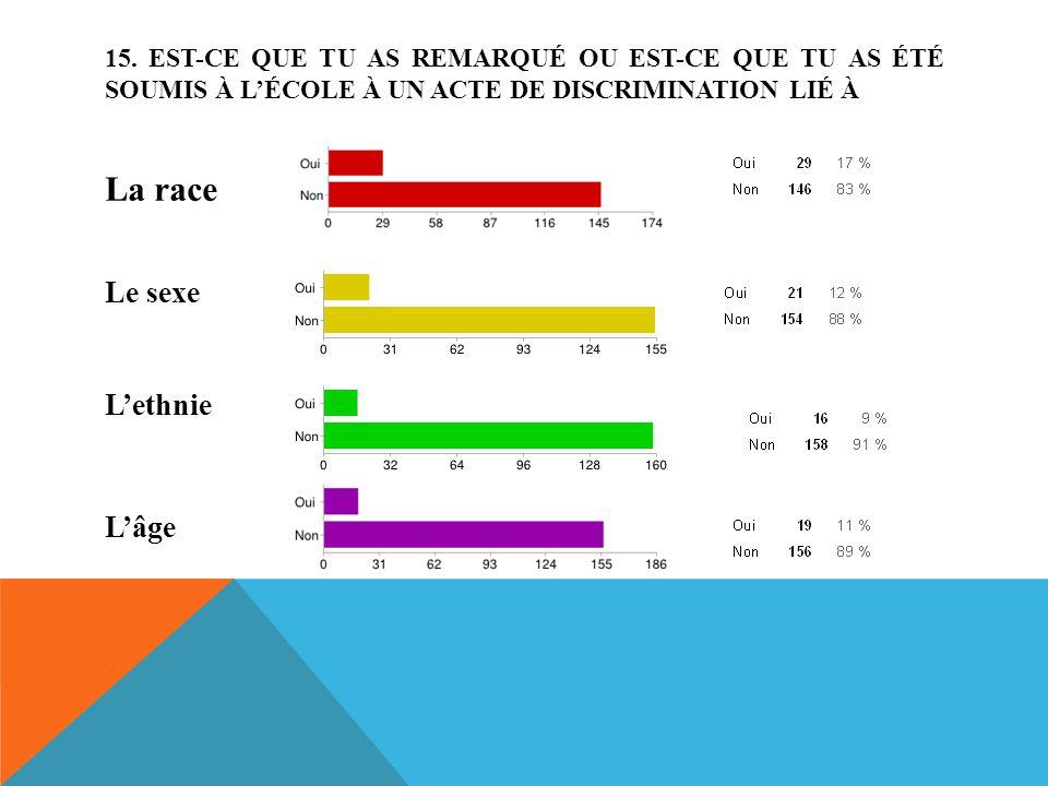 La race Le sexe L'ethnie L'âge 15.