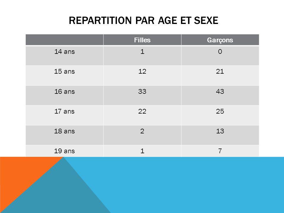 REPARTITION PAR AGE ET SEXE FillesGarçons 14 ans10 15 ans1221 16 ans3343 17 ans2225 18 ans213 19 ans17