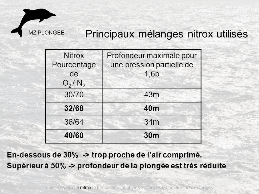 En-dessous de 30% -> trop proche de l'air comprimé. Supérieur à 50% -> profondeur de la plongée est très réduite Nitrox Pourcentage de O 2 / N 2 Profo