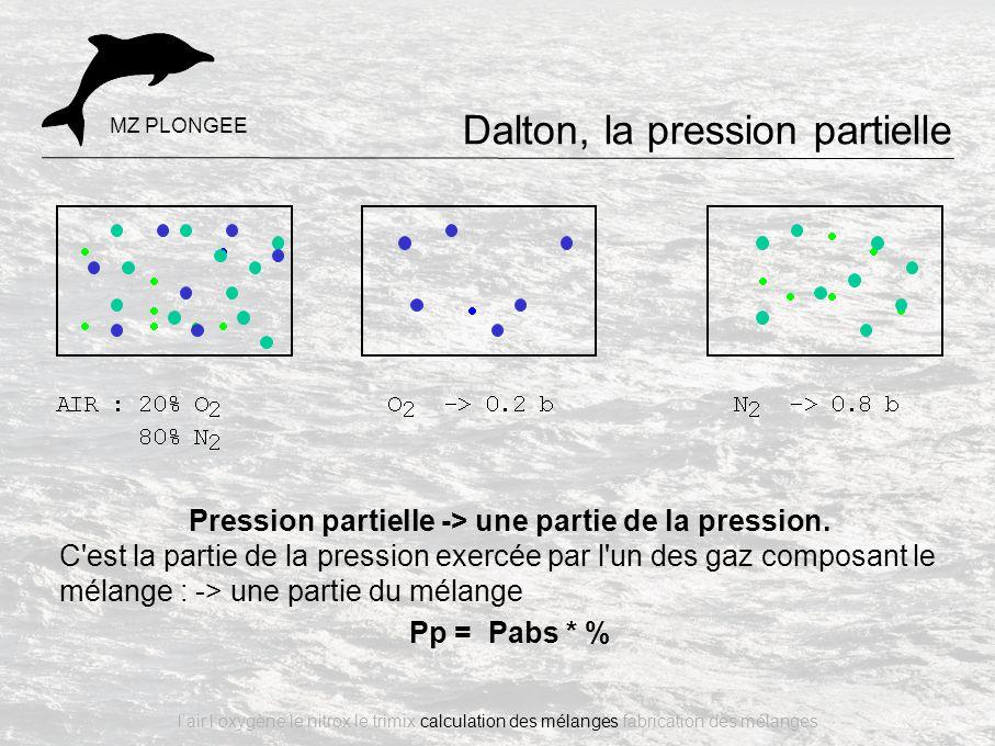 Pression partielle -> une partie de la pression. C'est la partie de la pression exercée par l'un des gaz composant le mélange : -> une partie du mélan