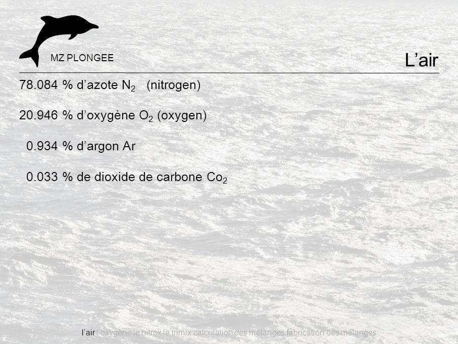 78.084 % d'azote N 2 (nitrogen) 20.946 % d'oxygène O 2 (oxygen) 0.934 % d'argon Ar 0.033 % de dioxide de carbone Co 2 L'air MZ PLONGEE l'air l'oxygène