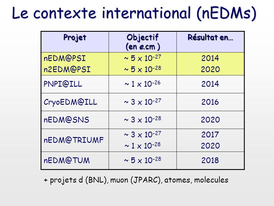 Le contexte international (nEDMs) Projet Objectif (en e.cm ) Résultat en… nEDM@PSI n2EDM@PSI ~ 5 x 10 -27 ~ 5 x 10 -28 2014 2020 PNPI@ILL~ 1 x 10 -26