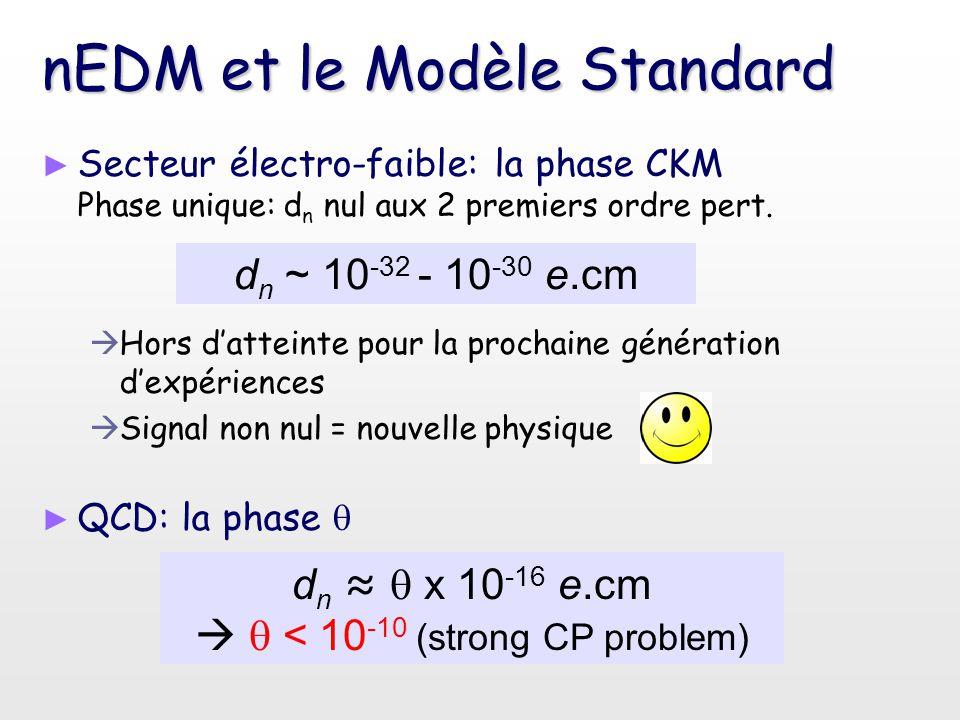 nEDM et le Modèle Standard ► ► Secteur électro-faible: la phase CKM Phase unique: d n nul aux 2 premiers ordre pert.   Hors d'atteinte pour la proch