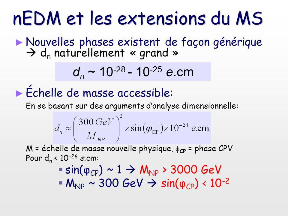 nEDM et les extensions du MS ► ► Nouvelles phases existent de façon générique  d n naturellement « grand » ► ► Échelle de masse accessible: En se bas