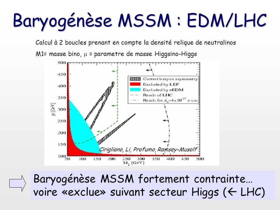 Baryogénèse MSSM : EDM/LHC Cirigliano, Li, Profumo, Ramsey-Musolf Baryogénèse MSSM fortement contrainte… voire «exclue» suivant secteur Higgs (  LHC)