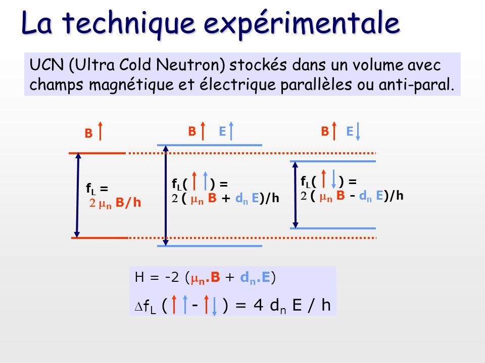 La technique expérimentale EE H = -2 ( n.B + d n.E)  f L ( - ) = 4 d n E / h f L =  n B/h f L ( ) = (  n B + d n E)/h f L ( ) = ( n B - d