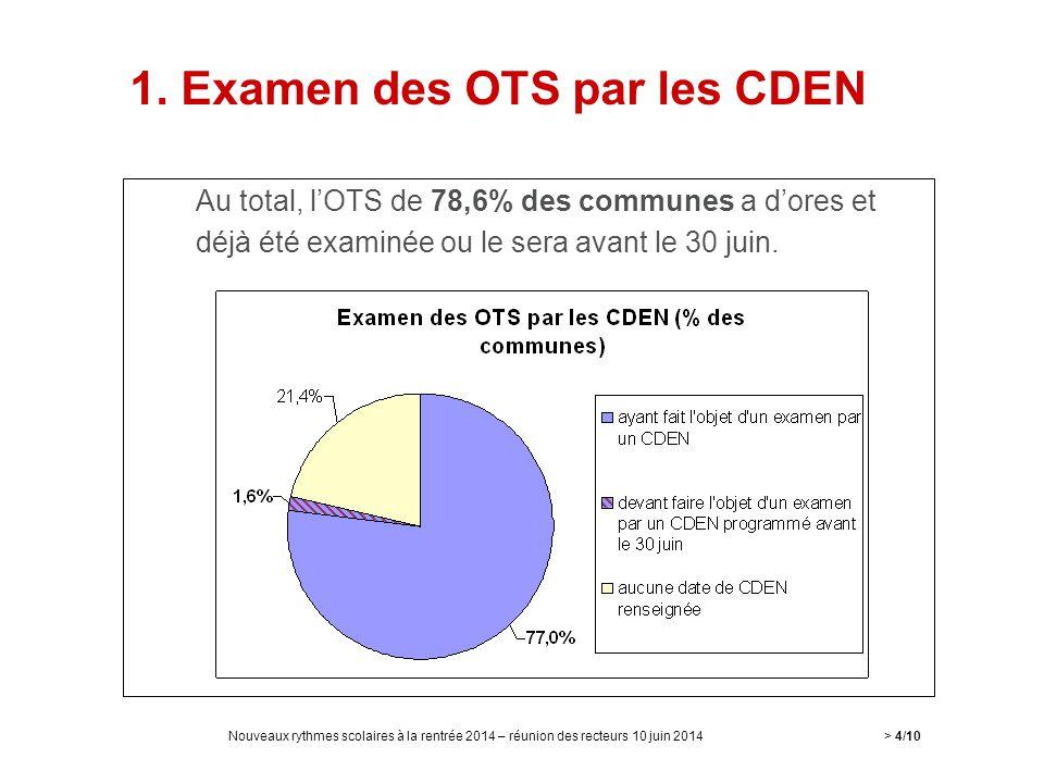 Au total, l'OTS de 78,6% des communes a d'ores et déjà été examinée ou le sera avant le 30 juin. > 4/10Nouveaux rythmes scolaires à la rentrée 2014 –