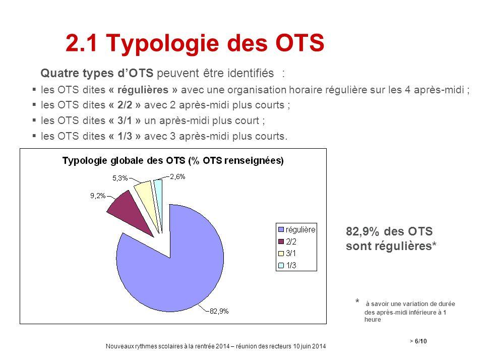 2.1 Typologie des OTS Quatre types d'OTS peuvent être identifiés :  les OTS dites « régulières » avec une organisation horaire régulière sur les 4 ap