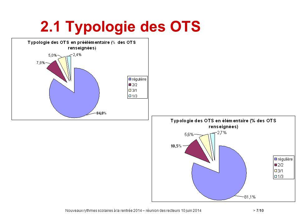 2.1 Typologie des OTS Nouveaux rythmes scolaires à la rentrée 2014 – réunion des recteurs 10 juin 2014> 7/10