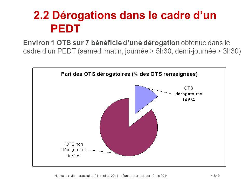2.2 Dérogations dans le cadre d'un PEDT Environ 1 OTS sur 7 bénéficie d'une dérogation obtenue dans le cadre d'un PEDT (samedi matin, journée > 5h30,