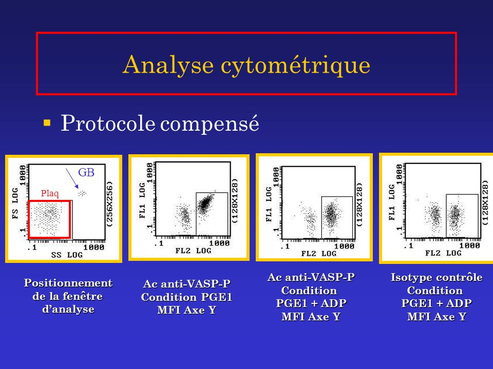 Analyse cytométrique  Protocole compensé Positionnement de la fenêtre de la fenêtred'analyse Plaq GB Ac anti-VASP-P Condition PGE1 MFI Axe Y Ac anti-