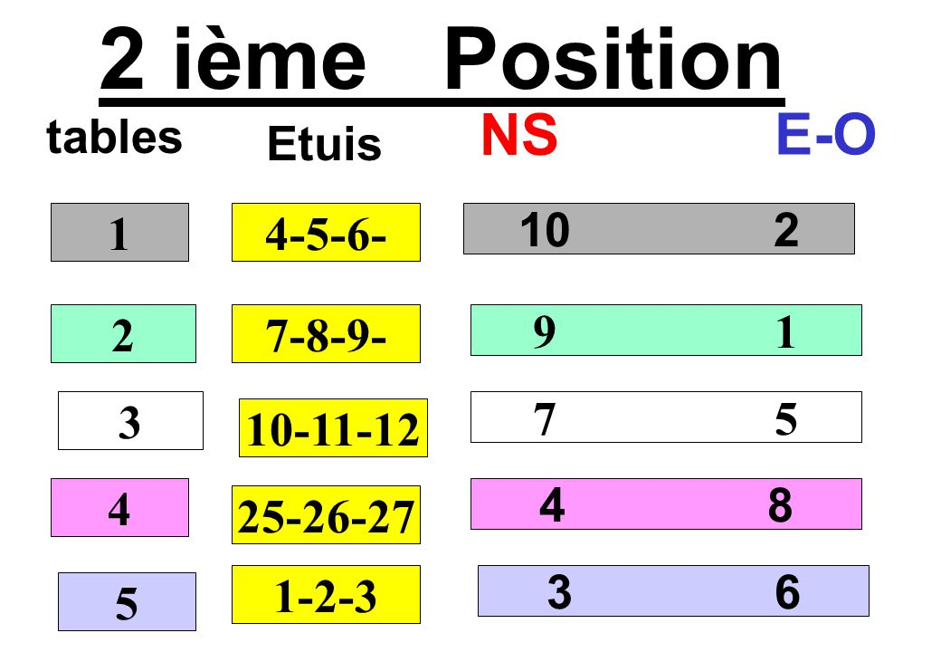 2 ième Position tables NS E-O 10 2 9 1 7 5 4 8 1 2 3 4 4-5-6- Etuis 7-8-9- 10-11-12 25-26-27 5 1-2-3 3 6