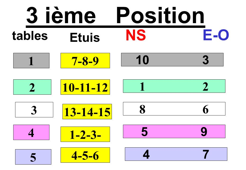 3 ième Position tables NS E-O 10 3 1 2 8 6 5 9 1 2 3 4 7-8-9 Etuis 10-11-12 13-14-15 1-2-3- 5 4-5-6 4 7