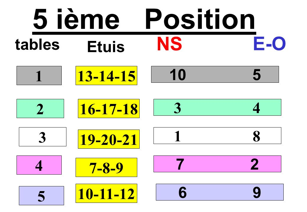 5 ième Position tables NS E-O 10 5 3 4 1 8 7 2 1 2 3 4 13-14-15 Etuis 16-17-18 19-20-21 7-8-9 5 10-11-12 6 9
