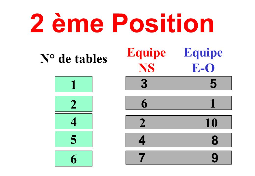 2 ème Position N° de tables Equipe NS Equipe E-O 3 5 6 1 2 10 4 8 1 2 4 5 6 7 9