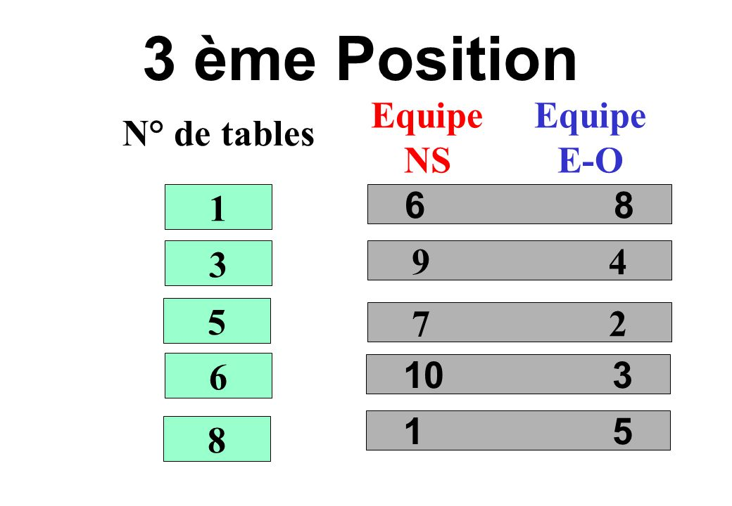3 ème Position N° de tables Equipe NS Equipe E-O 6 8 9 4 7 2 10 3 1 3 5 6 8 1 5