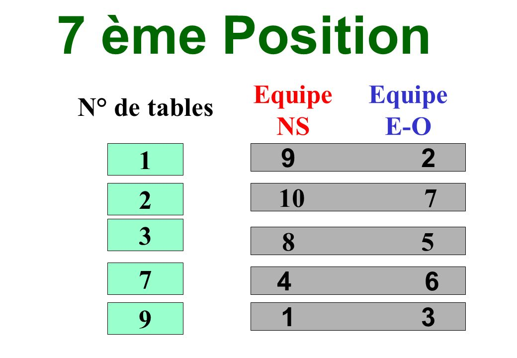 7 ème Position N° de tables Equipe NS Equipe E-O 9 2 10 7 8 5 4 6 1 2 3 7 9 1 3