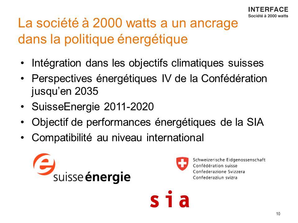 10 La société à 2000 watts a un ancrage dans la politique énergétique Intégration dans les objectifs climatiques suisses Perspectives énergétiques IV de la Confédération jusqu'en 2035 SuisseEnergie 2011-2020 Objectif de performances énergétiques de la SIA Compatibilité au niveau international