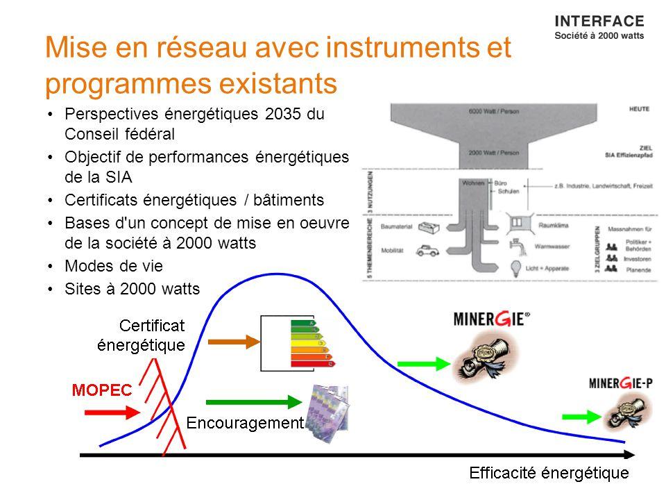 15 Mise en réseau avec instruments et programmes existants Perspectives énergétiques 2035 du Conseil fédéral Objectif de performances énergétiques de la SIA Certificats énergétiques / bâtiments Bases d un concept de mise en oeuvre de la société à 2000 watts Modes de vie Sites à 2000 watts