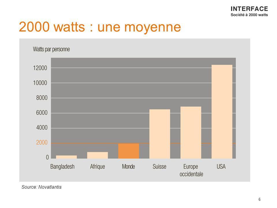 6 Source: Novatlantis 2000 watts : une moyenne