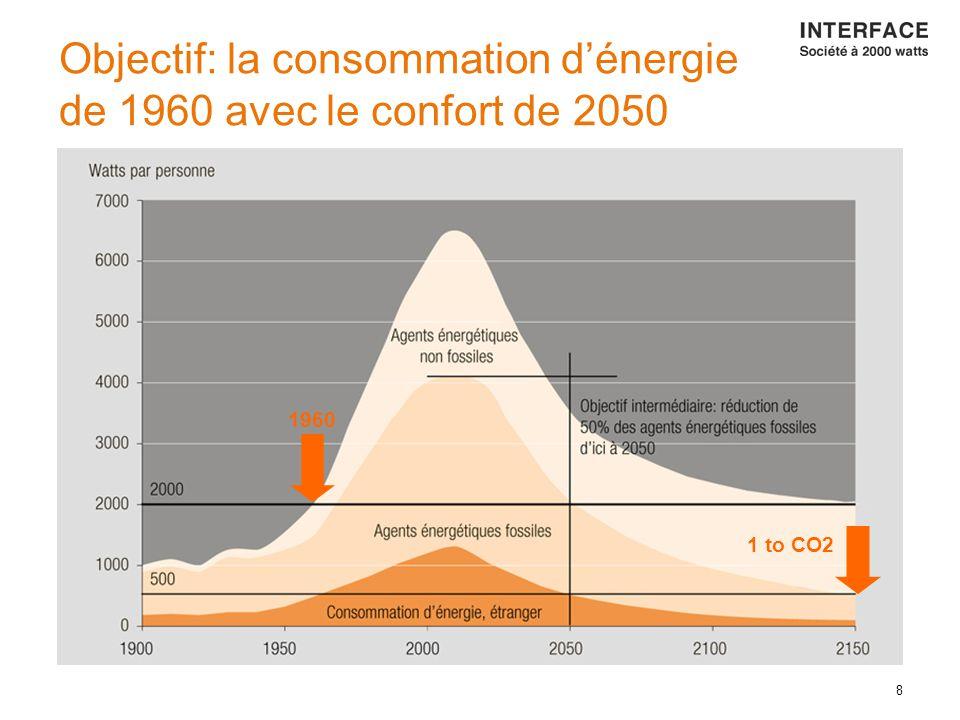 8 Objectif: la consommation d'énergie de 1960 avec le confort de 2050 1960 1 to CO2