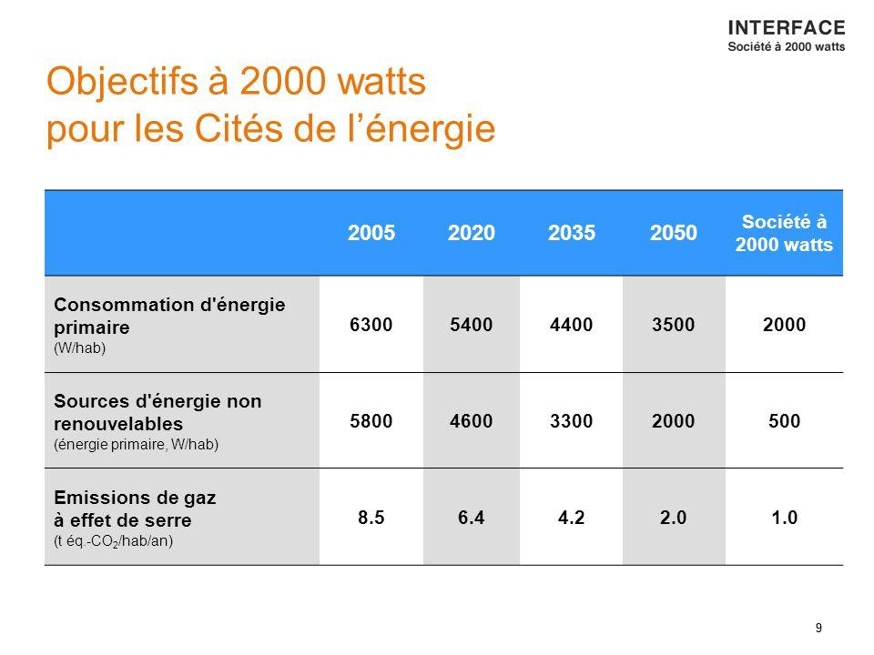 9 Objectifs à 2000 watts pour les Cités de l'énergie 9 2005202020352050 Société à 2000 watts Consommation d énergie primaire (W/hab) 63005400440035002000 Sources d énergie non renouvelables (énergie primaire, W/hab) 5800460033002000500 Emissions de gaz à effet de serre (t éq.-CO 2 /hab/an) 8.56.44.22.01.0