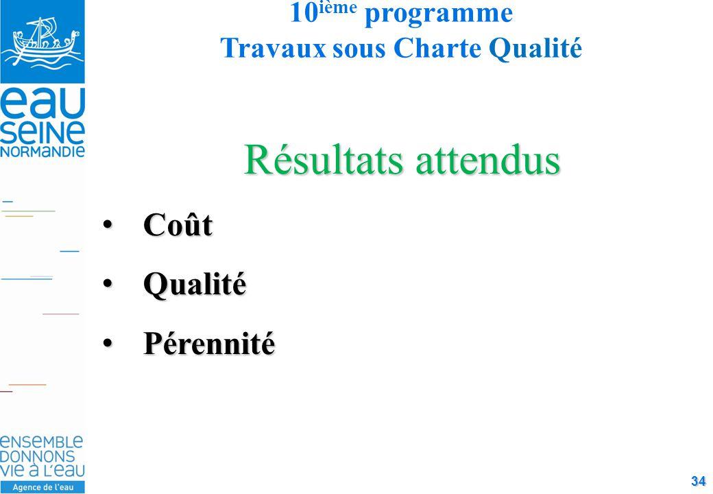34 Résultats attendus CoûtCoût QualitéQualité PérennitéPérennité 10 ième programme Travaux sous Charte Qualité