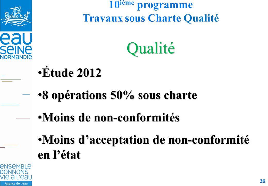 36 Qualité Étude 2012Étude 2012 8 opérations 50% sous charte8 opérations 50% sous charte Moins de non-conformitésMoins de non-conformités Moins d'acceptation de non-conformité en l'étatMoins d'acceptation de non-conformité en l'état 10 ième programme Travaux sous Charte Qualité