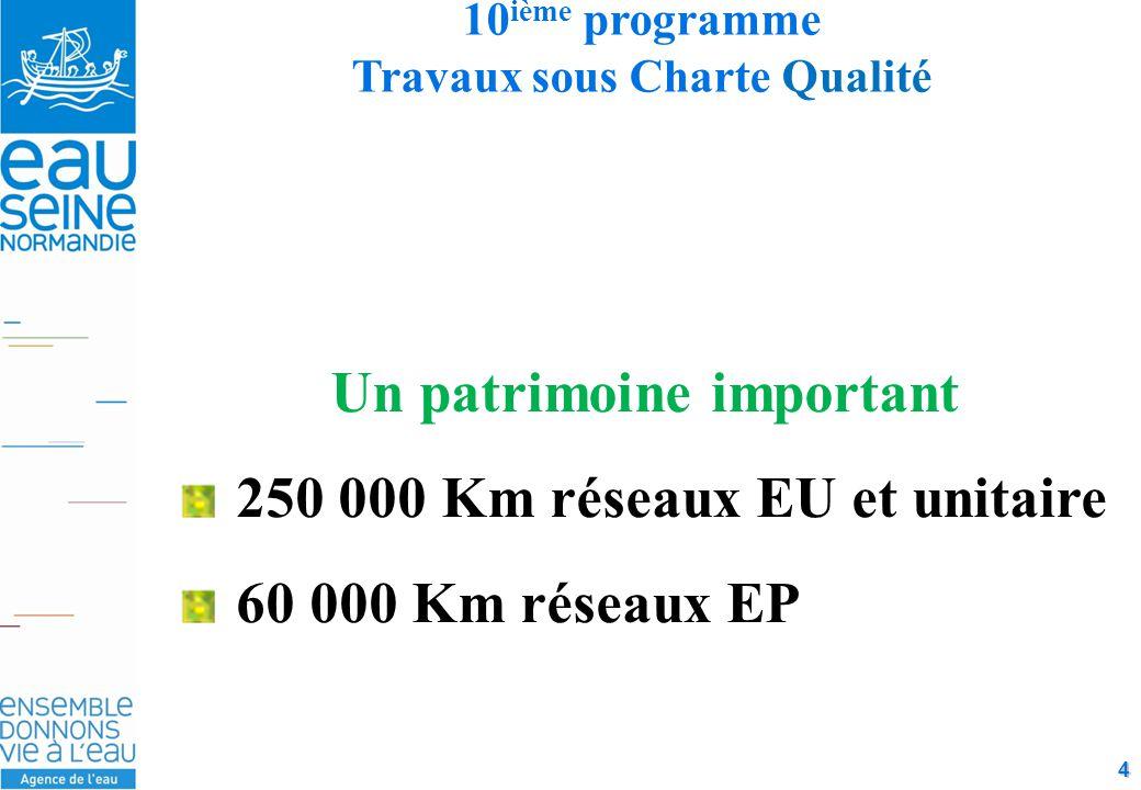 4 10 ième programme Travaux sous Charte Qualité Un patrimoine important 250 000 Km réseaux EU et unitaire 60 000 Km réseaux EP