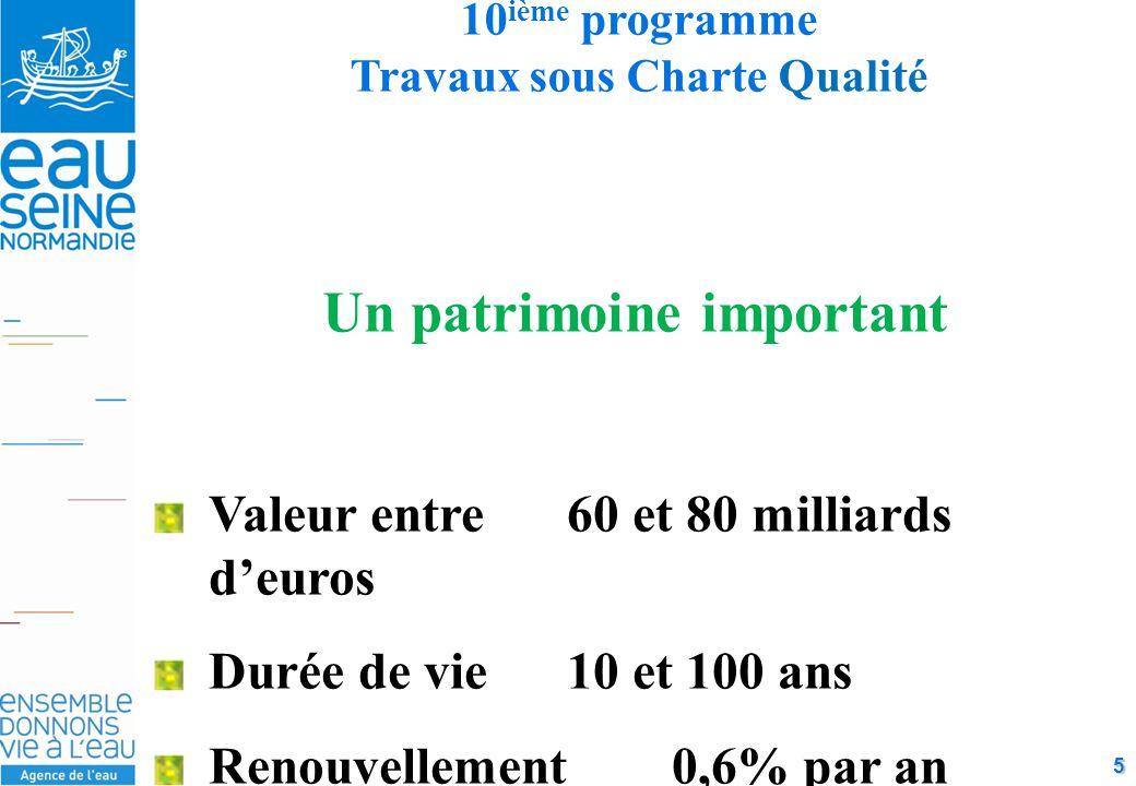 5 10 ième programme Travaux sous Charte Qualité Un patrimoine important Valeur entre 60 et 80 milliards d'euros Durée de vie 10 et 100 ans Renouvellement 0,6% par an