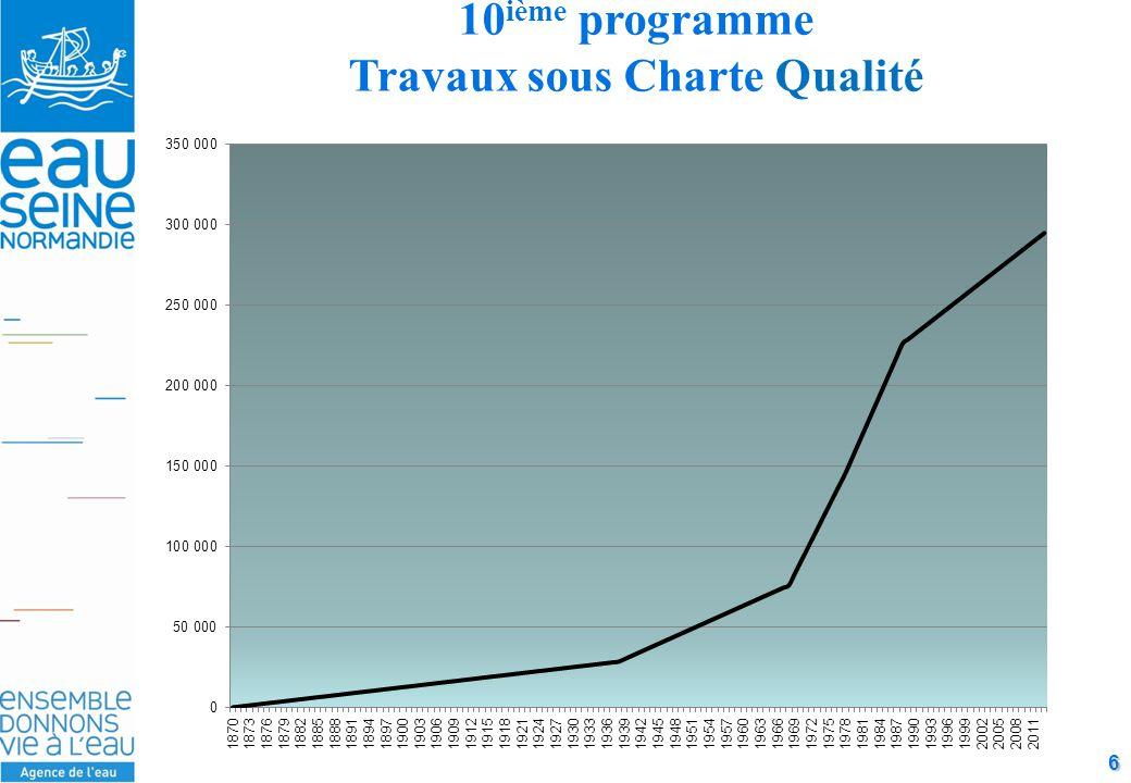 6 10 ième programme Travaux sous Charte Qualité