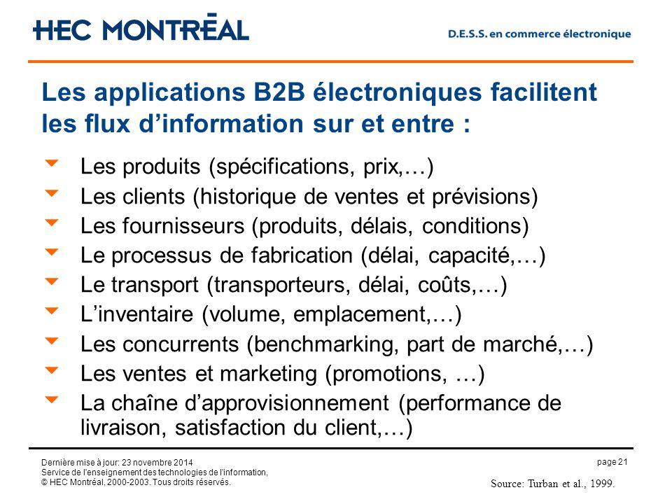 page 21 Dernière mise à jour: 23 novembre 2014 Service de l enseignement des technologies de l information, © HEC Montréal, 2000-2003.