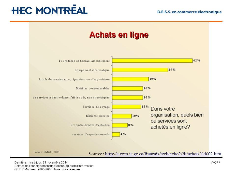 page 4 Dernière mise à jour: 23 novembre 2014 Service de l enseignement des technologies de l information, © HEC Montréal, 2000-2003.