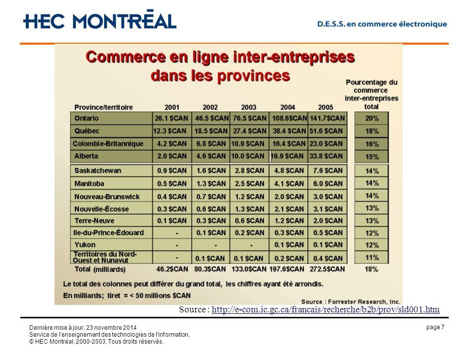 page 7 Dernière mise à jour: 23 novembre 2014 Service de l enseignement des technologies de l information, © HEC Montréal, 2000-2003.