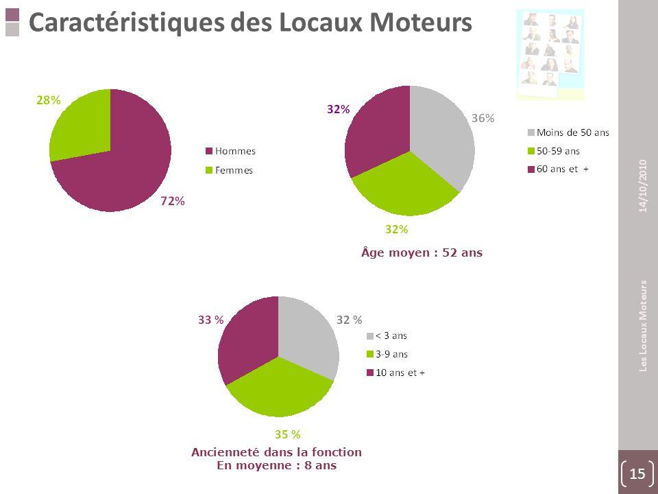 15 Les Locaux Moteurs 14/10/2010 Caractéristiques des Locaux Moteurs Âge moyen : 52 ans Ancienneté dans la fonction En moyenne : 8 ans