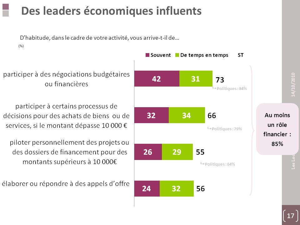 17 Les Locaux Moteurs 14/10/2010 Des leaders économiques influents  Politiques : 79%  Politiques : 84%  Politiques : 64% D'habitude, dans le cadre de votre activité, vous arrive-t-il de… (%) Au moins un rôle financier : 85%
