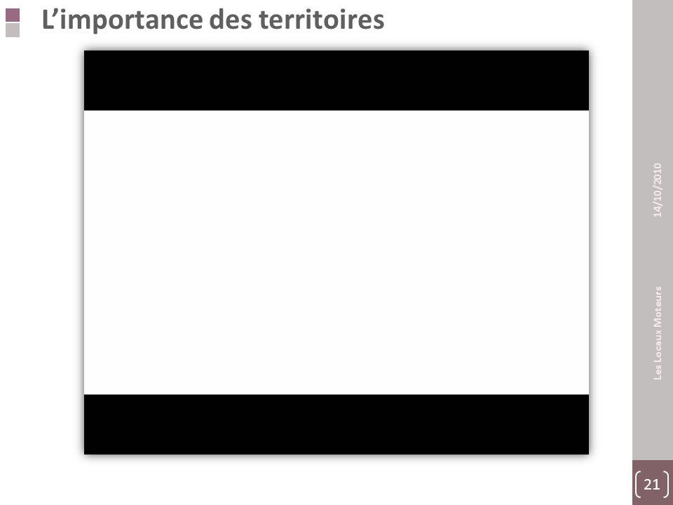 21 Les Locaux Moteurs 14/10/2010 L'importance des territoires Partie II