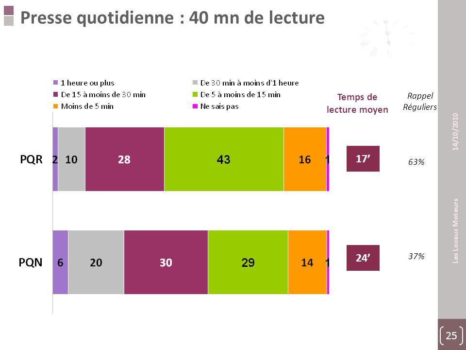 25 Les Locaux Moteurs 14/10/2010 Presse quotidienne : 40 mn de lecture Temps de lecture moyen 17' Rappel Réguliers 63% 37% 24'