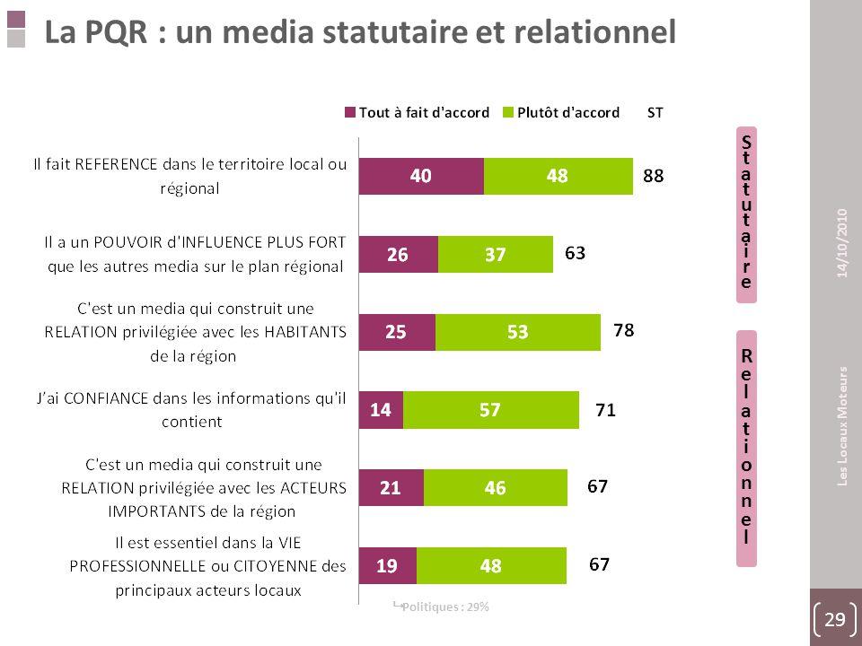 29 Les Locaux Moteurs 14/10/2010 La PQR : un media statutaire et relationnel  Politiques : 29% StatutaireStatutaire RelationnelRelationnel