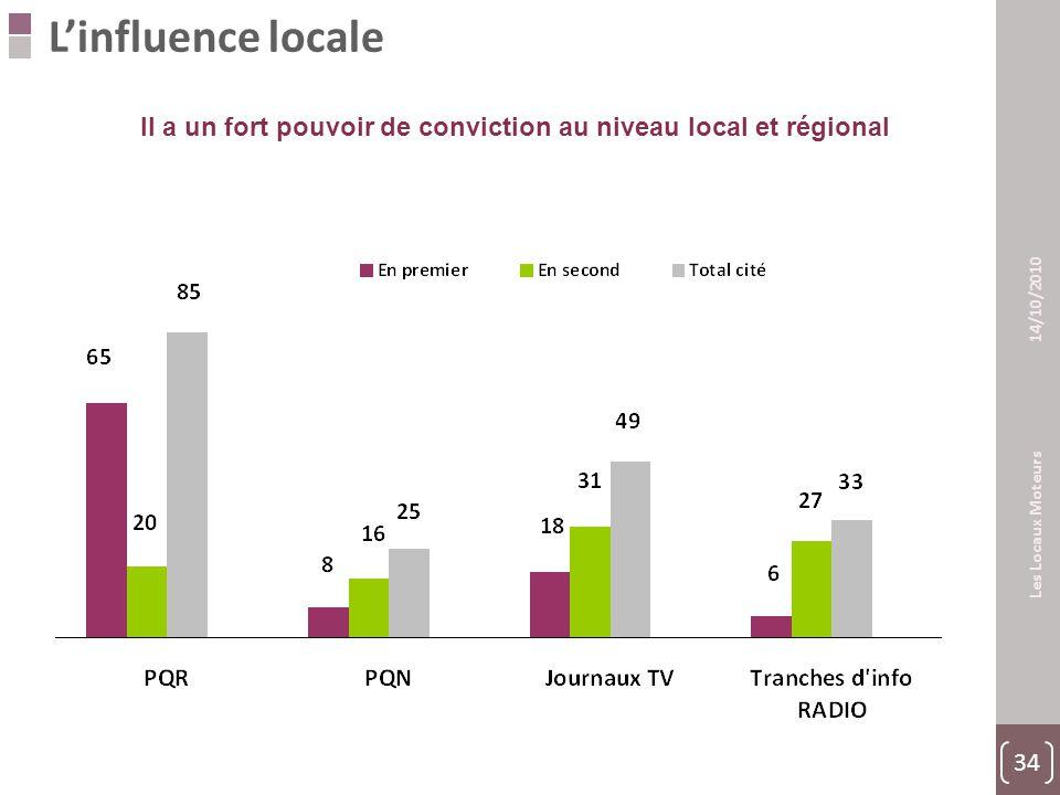 34 Les Locaux Moteurs 14/10/2010 L'influence locale Il a un fort pouvoir de conviction au niveau local et régional