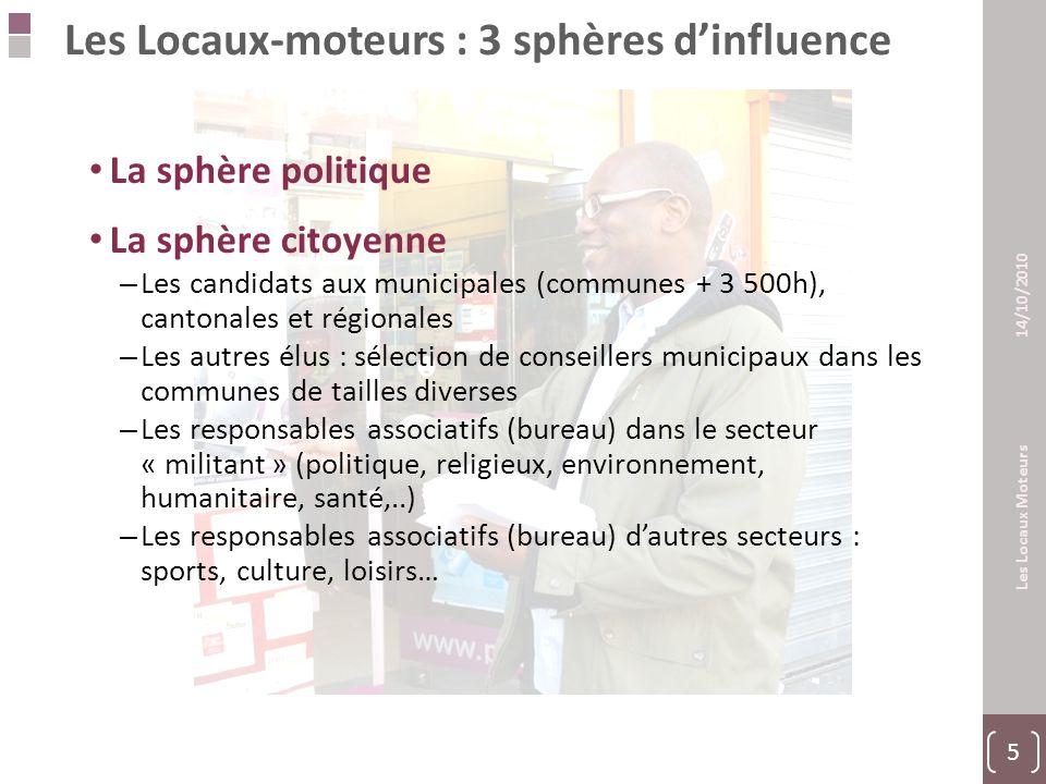 26 Les Locaux Moteurs 14/10/2010 26 Une forte capacité d'attention Base : Lecteurs Rappel Réguliers 63% 37% ST Lecture attentive 72% 75%
